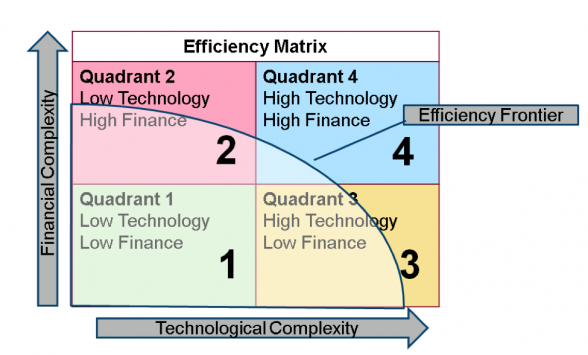 "Source: Adapted from Macomber, Building Sustainable Cities,"" Harvard Business Review, July/August 2013. Narrated Infographic here: Understanding the Efficiency Opportunity"