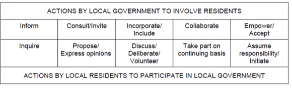 "Reference: ""Public Involvement and Governmental Effectiveness: A Decision-Making Model for Public Managers"" by John Clayton Thomas, 1993 in Administration & Society, 24: 444-469 – available from here"