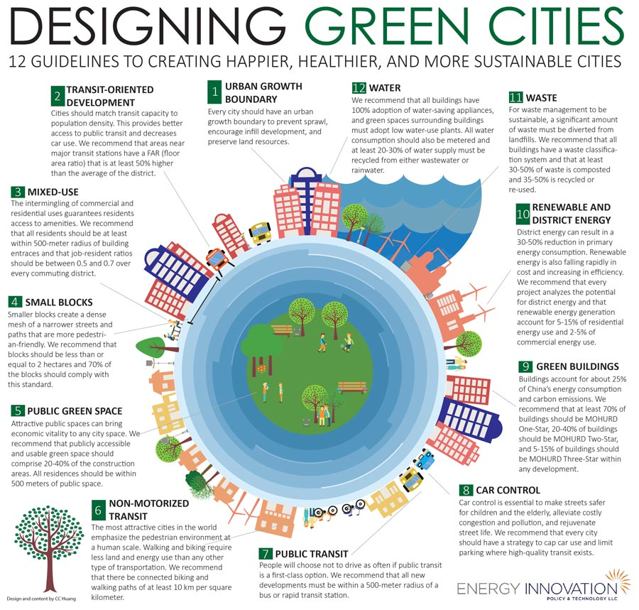 12 Green Guidelines for Designing Sustainable Cities
