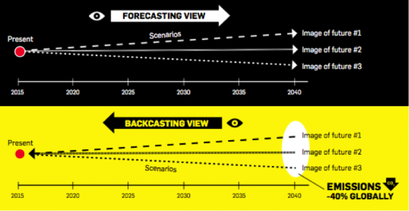 Figure 1. Forecasting works from the present day towards the future, whereas backcasting takes a future goal as a starting point.