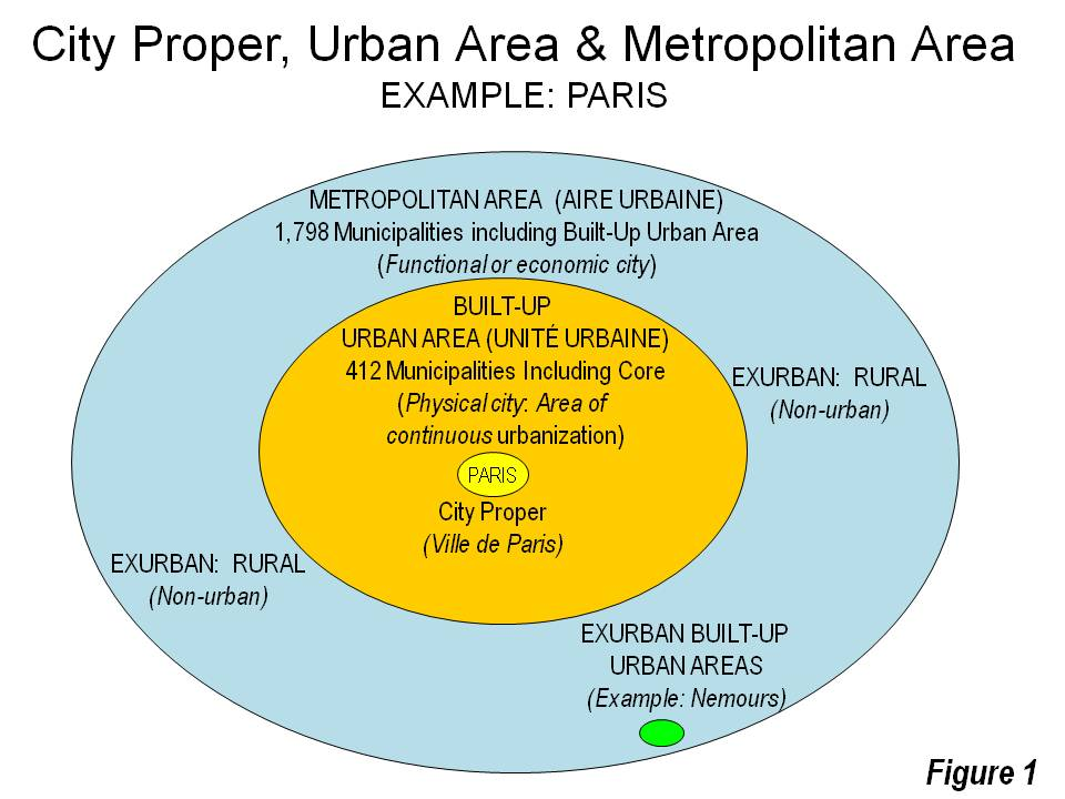 Comparison of urban areas from city core to metropolitan area
